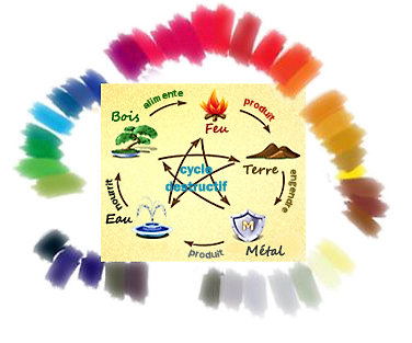 Le feng shui a marche 4 me pas attention blog - Feng shui couleur salon ...